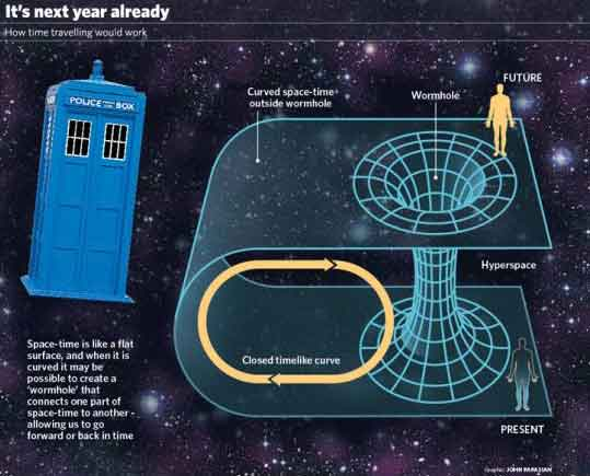 wormholes-time-travel